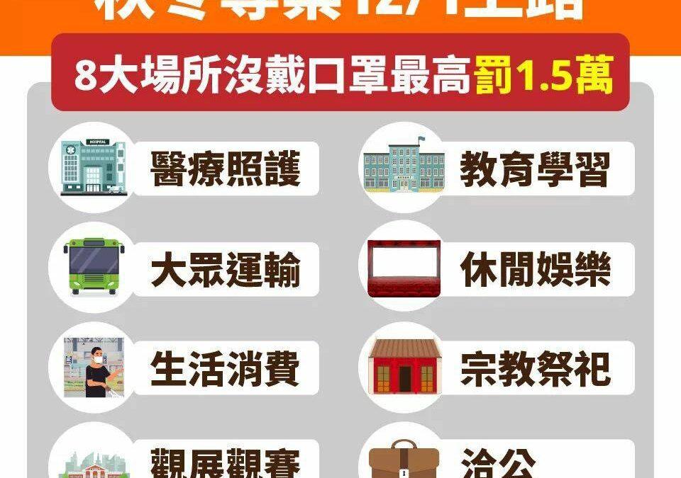 秋冬防疫專案公佈 12/1起8大類場所沒戴口罩最高罰1萬5千元!