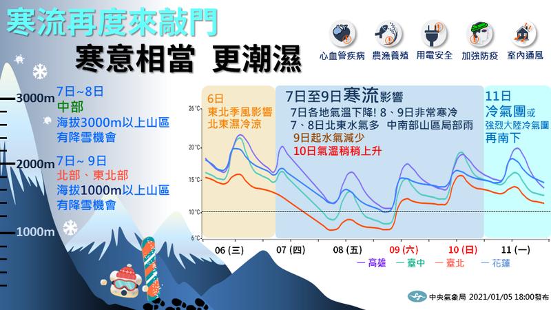 下週一又有冷氣團!一張圖看懂未來一週天氣三部曲!