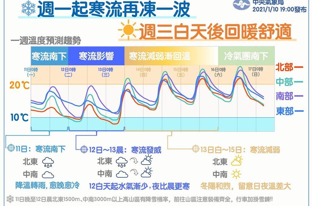 寒流來襲一路冷到13日清晨!接下來3天好天氣